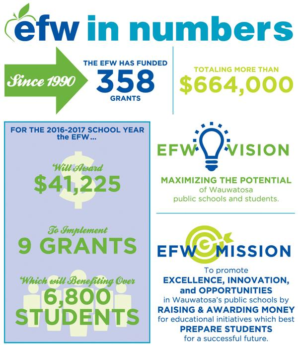 EFW graphic explaining its mission and background. Since 1990, the EFW has funded 358 grants totaling more than $664,000.