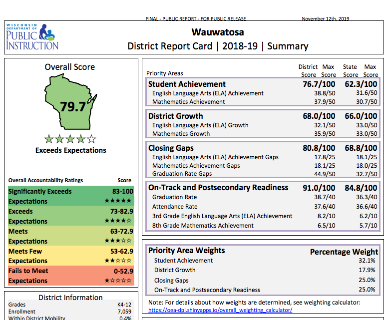 Wauwatosa School District Exceeds Expectations on State Report Card